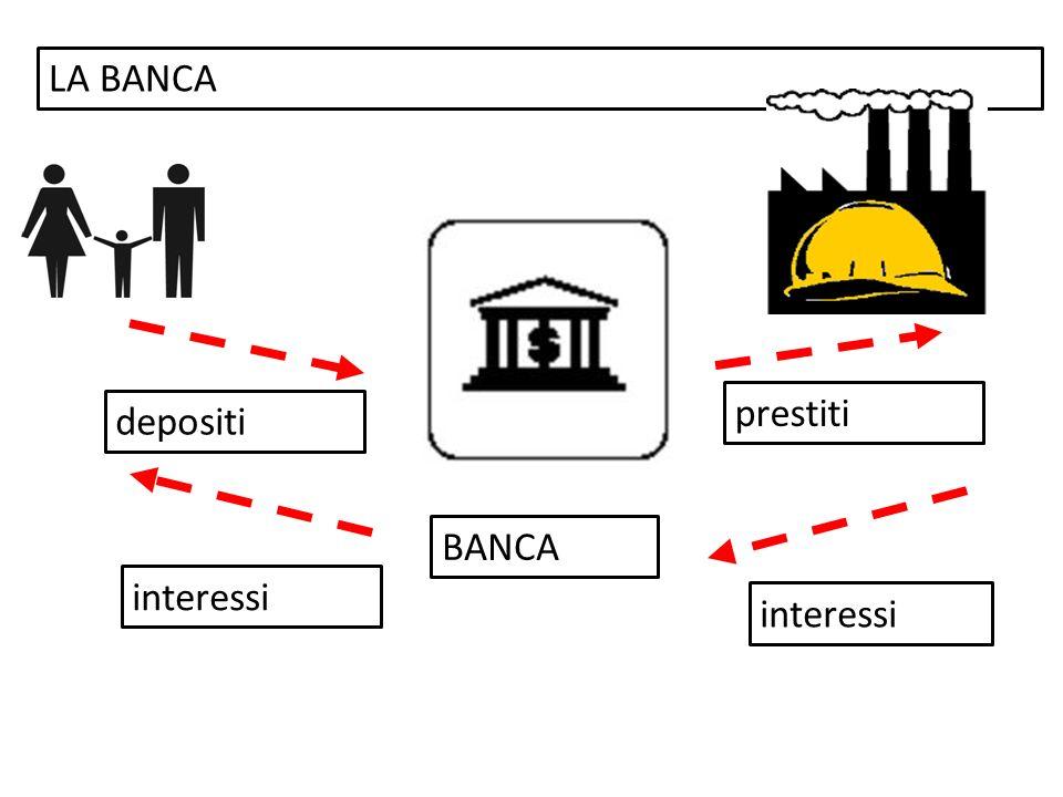 LA BANCA BANCA depositi prestiti interessi