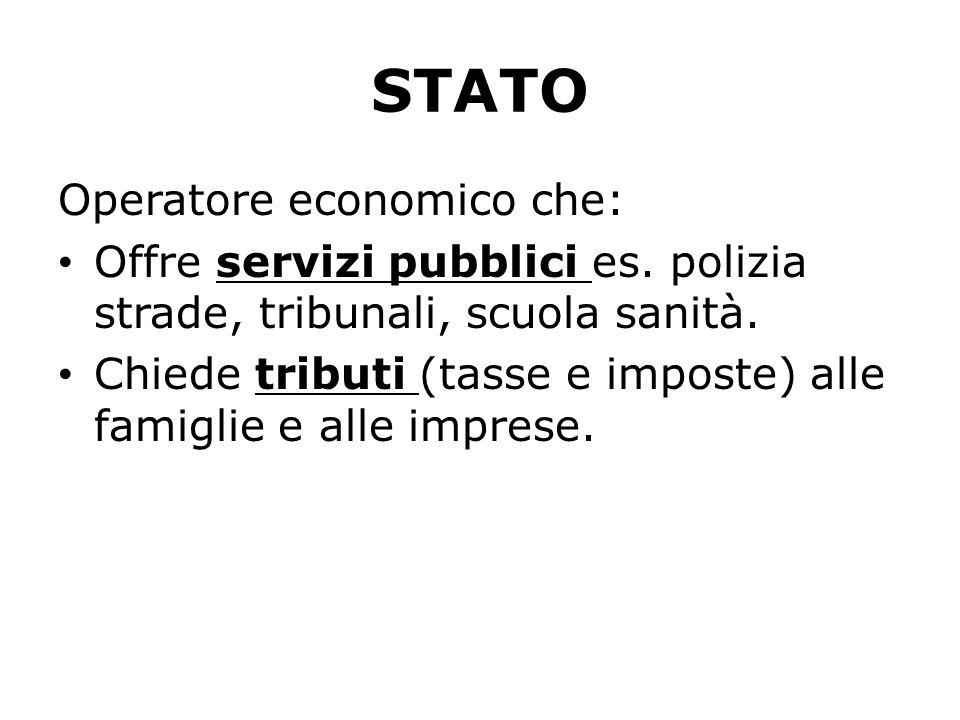 STATO Operatore economico che: Offre servizi pubblici es. polizia strade, tribunali, scuola sanità. Chiede tributi (tasse e imposte) alle famiglie e a