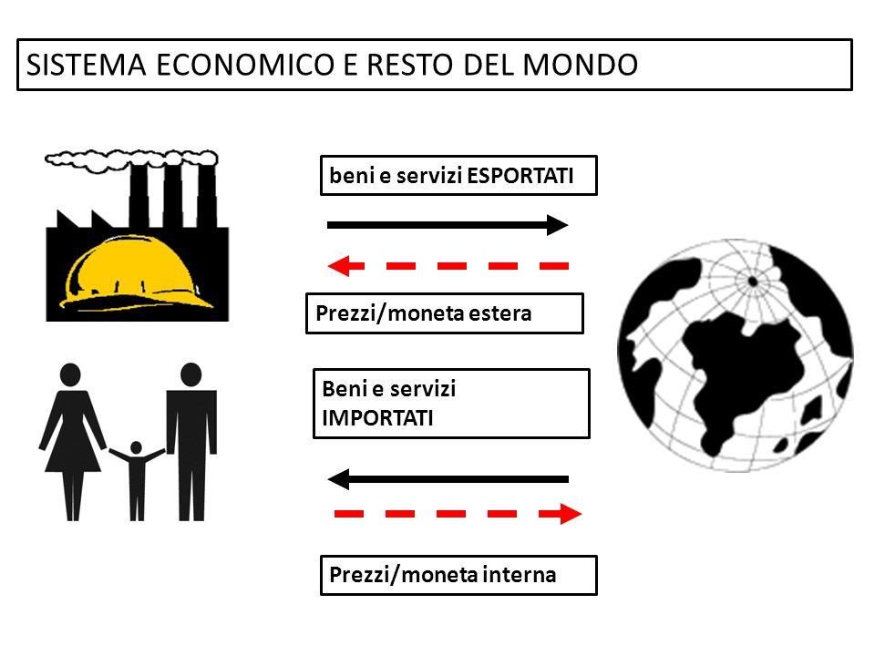 SISTEMA ECONOMICO E RESTO DEL MONDO beni e servizi ESPORTATI Prezzi/moneta estera Beni e servizi IMPORTATI Prezzi/moneta interna