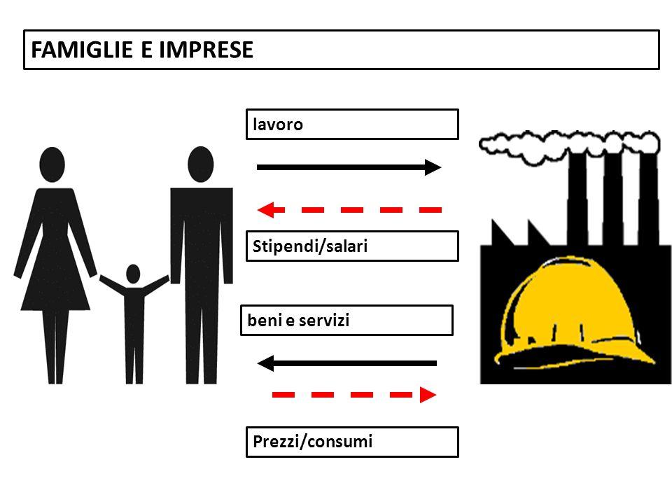 FAMIGLIE E IMPRESE beni e servizi Prezzi/consumi lavoro Stipendi/salari