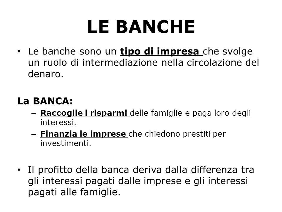 LE BANCHE Le banche sono un tipo di impresa che svolge un ruolo di intermediazione nella circolazione del denaro. La BANCA: – Raccoglie i risparmi del