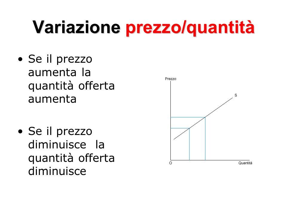 Variazione prezzo/quantità Se il prezzo aumenta la quantità offerta aumenta Se il prezzo diminuisce la quantità offerta diminuisce