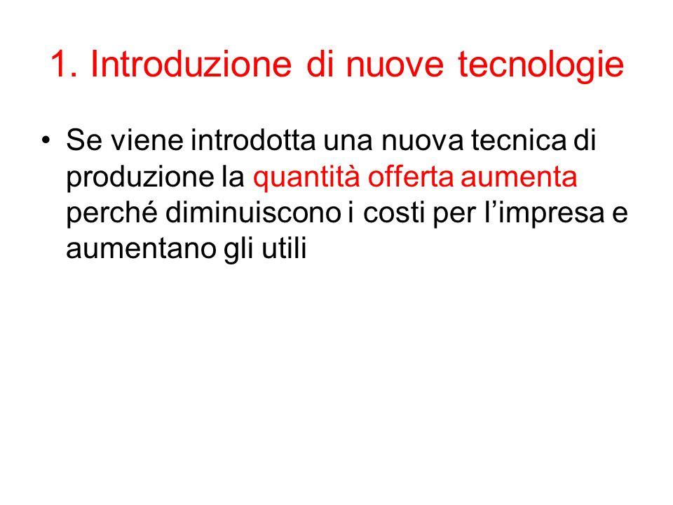 1. Introduzione di nuove tecnologie Se viene introdotta una nuova tecnica di produzione la quantità offerta aumenta perché diminuiscono i costi per li