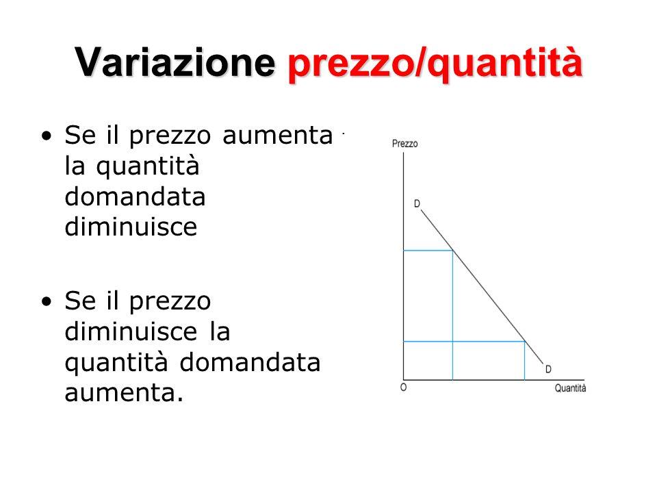 Variazione prezzo/quantità Se il prezzo aumenta la quantità domandata diminuisce Se il prezzo diminuisce la quantità domandata aumenta..