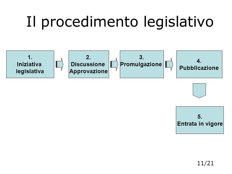 Il procedimento legislativo 1. Iniziativa legislativa 2. Discussione Approvazione 3. Promulgazione 4. Pubblicazione 5. Entrata in vigore 11/21