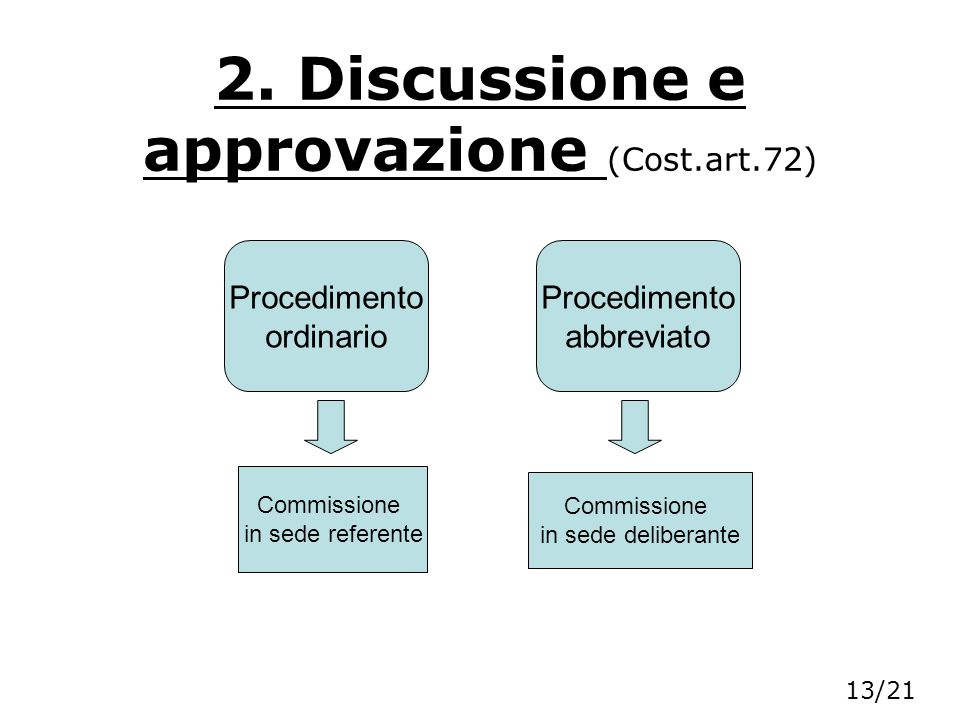 2. Discussione e approvazione (Cost.art.72) Procedimento ordinario Procedimento abbreviato Commissione in sede referente Commissione in sede deliberan
