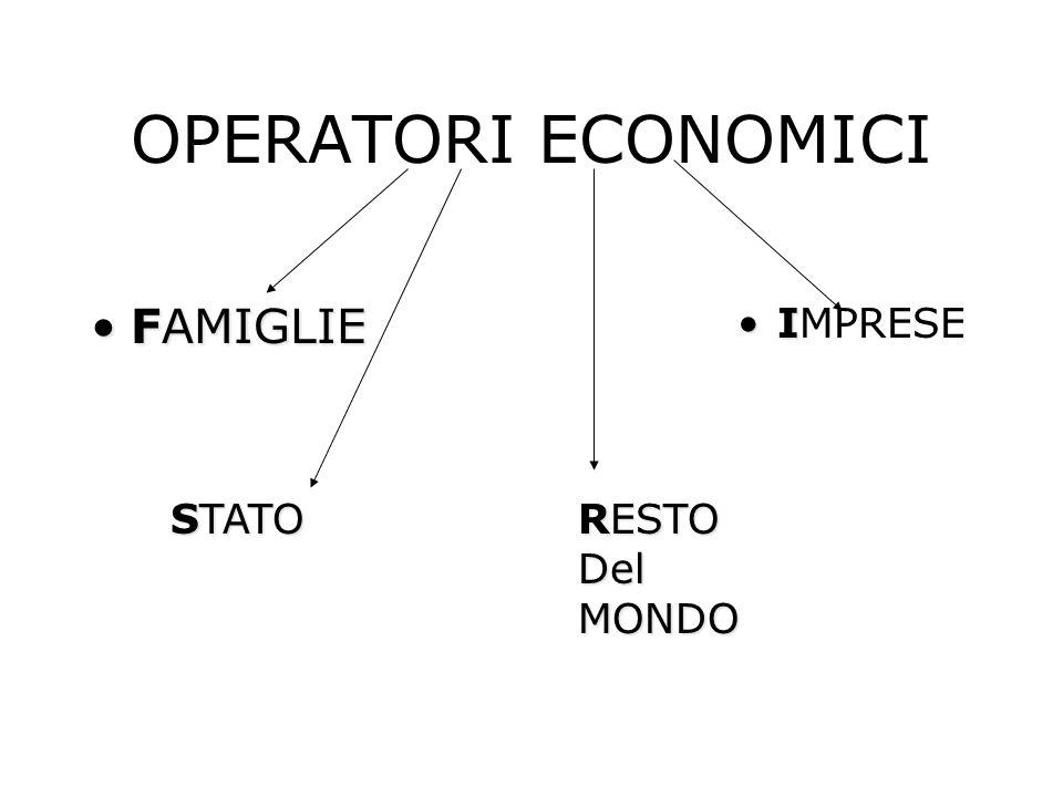 FAMIGLIE Operatore economico che : Offre Lavoro per percepire un reddito (stipendio) Consuma: compra beni e servizi per soddisfare i bisogni Risparmia: accantona beni/denaro per bisogni futuri