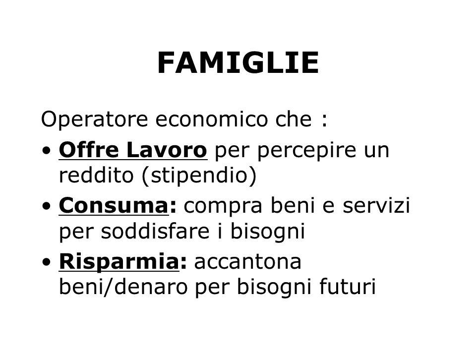 FAMIGLIE Operatore economico che : Offre Lavoro per percepire un reddito (stipendio) Consuma: compra beni e servizi per soddisfare i bisogni Risparmia