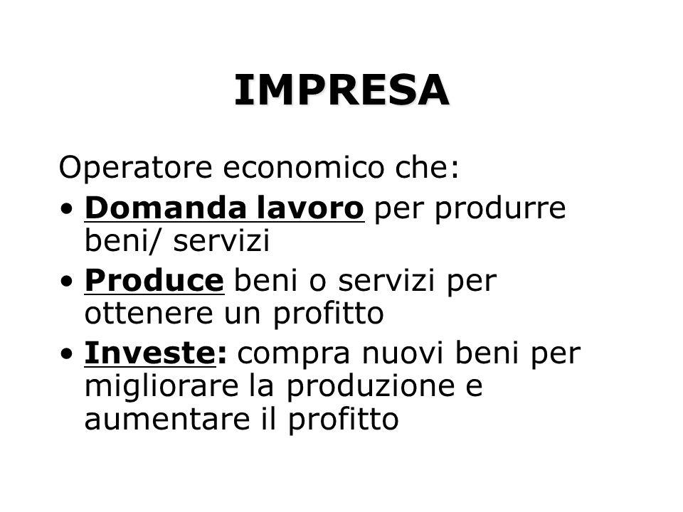 IMPRESA Operatore economico che: Domanda lavoro per produrre beni/ servizi Produce beni o servizi per ottenere un profitto Investe: compra nuovi beni