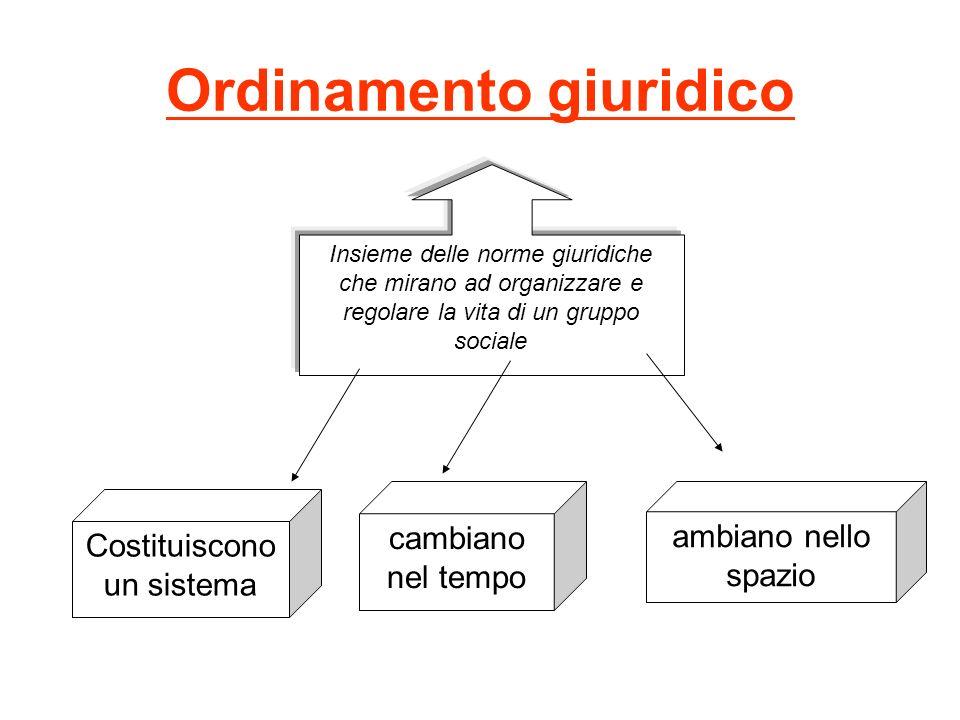 Ordinamento giuridico Insieme delle norme giuridiche che mirano ad organizzare e regolare la vita di un gruppo sociale cambiano nel tempo ambiano nell