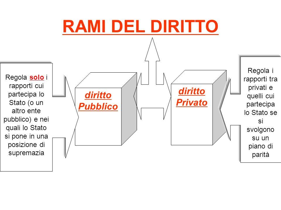 RAMI DEL DIRITTO diritto Pubblico diritto Privato Regola solo i rapporti cui partecipa lo Stato (o un altro ente pubblico) e nei quali lo Stato si pon