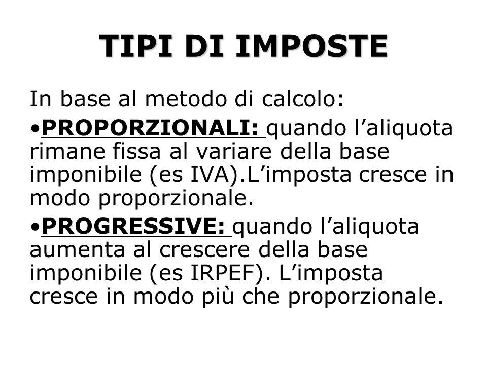 TIPI DI IMPOSTE In base al metodo di calcolo: PROPORZIONALI: quando laliquota rimane fissa al variare della base imponibile (es IVA).Limposta cresce in modo proporzionale.