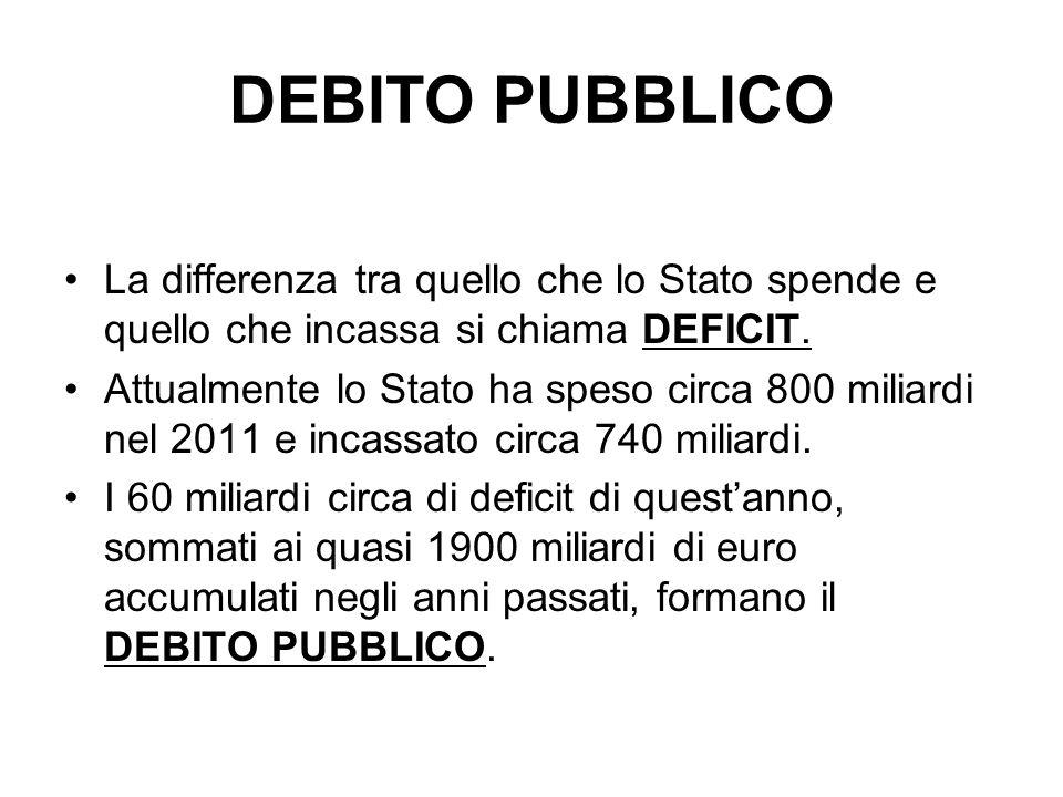 DEBITO PUBBLICO La differenza tra quello che lo Stato spende e quello che incassa si chiama DEFICIT.