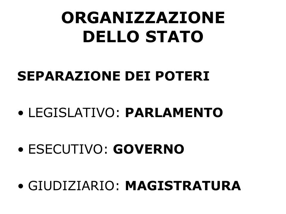 Potere LEGISLATIVO: PARLAMENTO Camera dei Deputati: deputati eletti dal popolo (vota solo il 2% della popolazione.