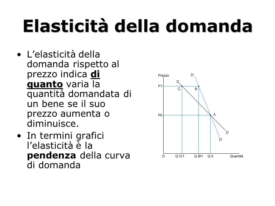 Elasticità della domanda di quantoLelasticità della domanda rispetto al prezzo indica di quanto varia la quantità domandata di un bene se il suo prezz