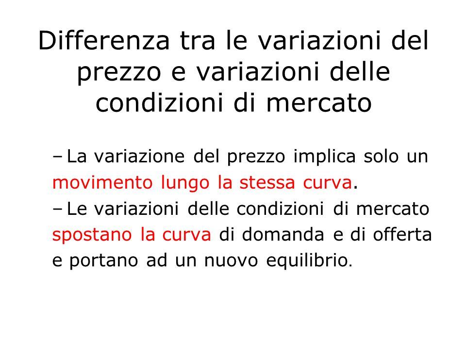 Differenza tra le variazioni del prezzo e variazioni delle condizioni di mercato –La variazione del prezzo implica solo un movimento lungo la stessa c