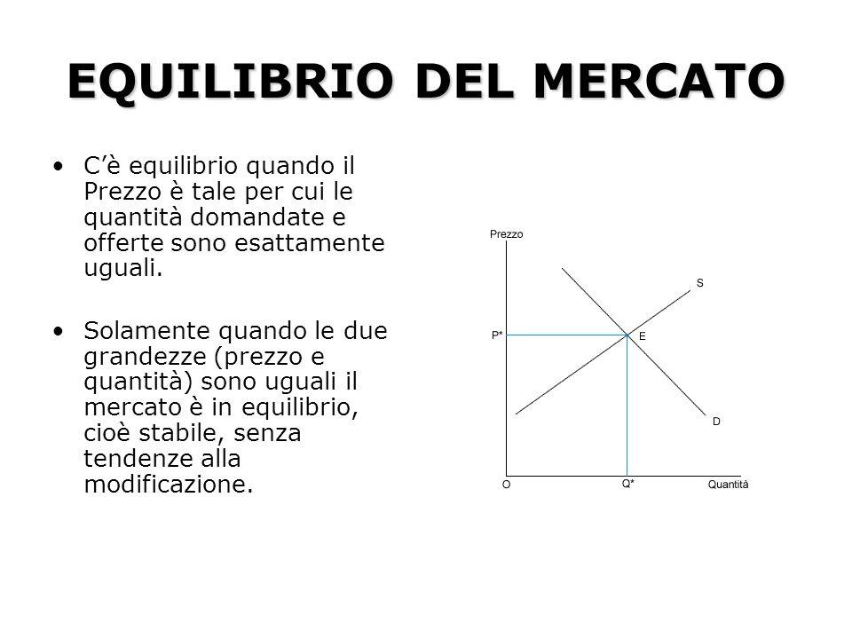EQUILIBRIO DEL MERCATO Cè equilibrio quando il Prezzo è tale per cui le quantità domandate e offerte sono esattamente uguali. Solamente quando le due