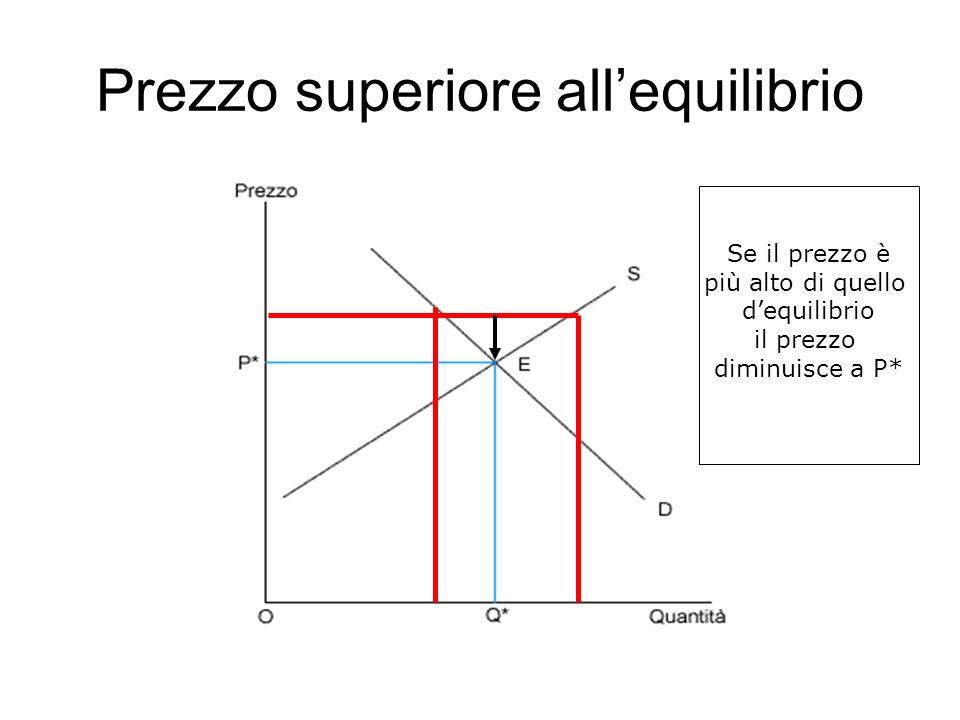 Prezzo superiore allequilibrio Se il prezzo è più alto di quello dequilibrio il prezzo diminuisce a P*