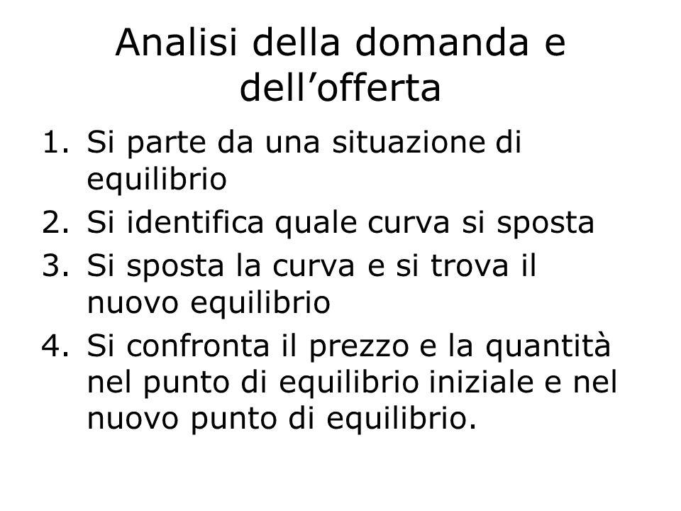 Analisi della domanda e dellofferta 1.Si parte da una situazione di equilibrio 2.Si identifica quale curva si sposta 3.Si sposta la curva e si trova i