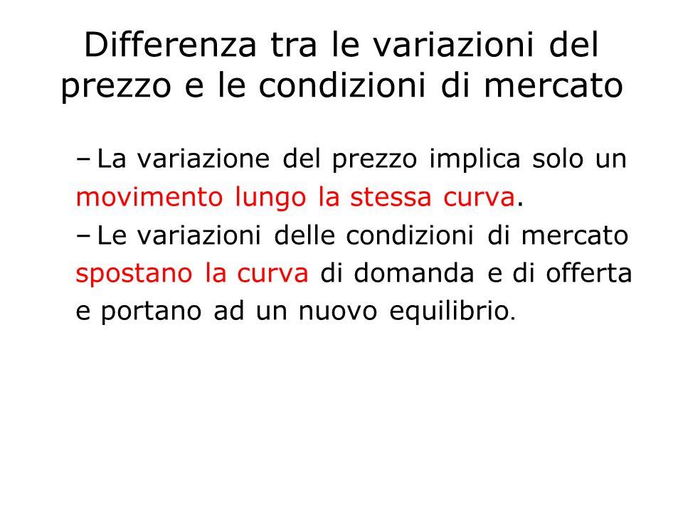 Differenza tra le variazioni del prezzo e le condizioni di mercato –La variazione del prezzo implica solo un movimento lungo la stessa curva. –Le vari