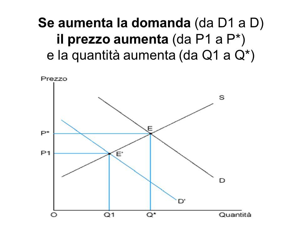 Se aumenta la domanda (da D1 a D) il prezzo aumenta (da P1 a P*) e la quantità aumenta (da Q1 a Q*)