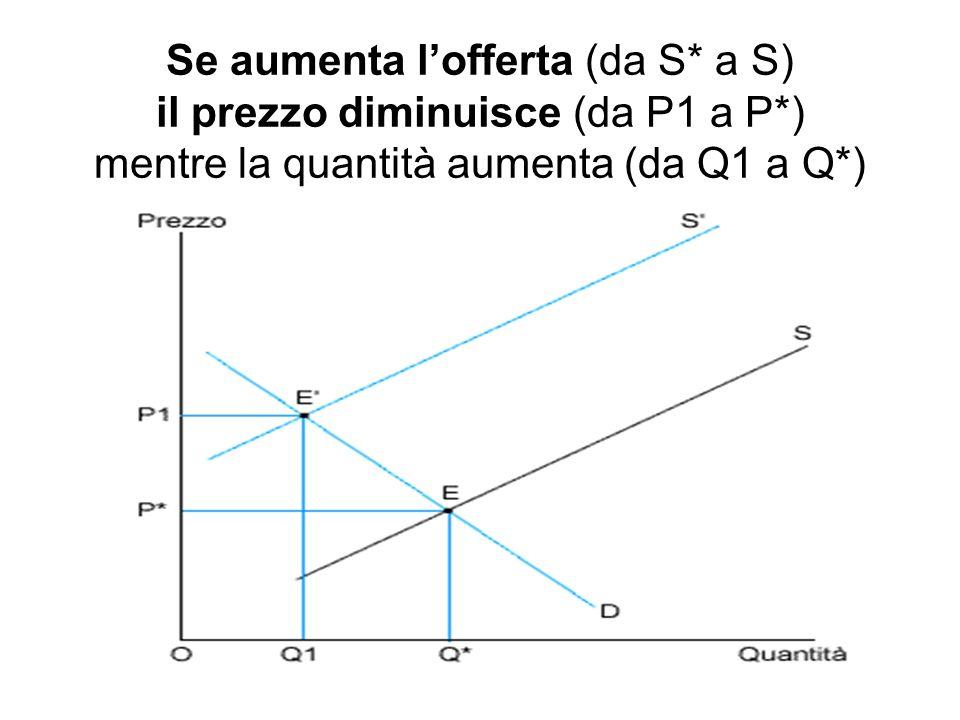 Se aumenta lofferta (da S* a S) il prezzo diminuisce (da P1 a P*) mentre la quantità aumenta (da Q1 a Q*)