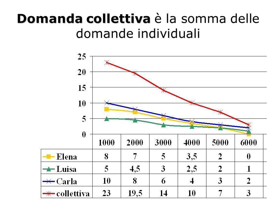 2.Costi di produzione In presenza di un aumento del prezzo di un fattore produttivo (ad es.