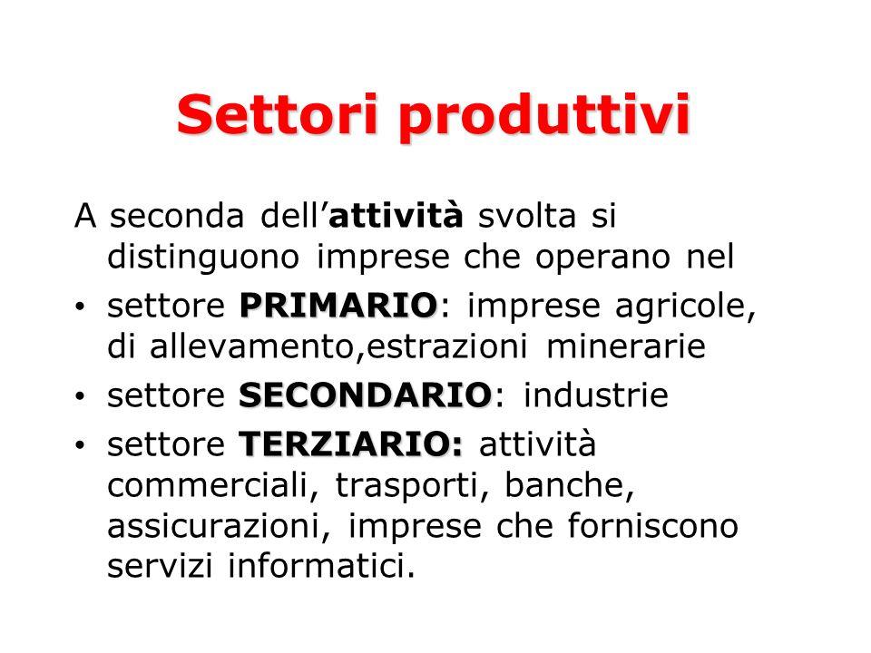 Settori produttivi A seconda dellattività svolta si distinguono imprese che operano nel PRIMARIO settore PRIMARIO: imprese agricole, di allevamento,es
