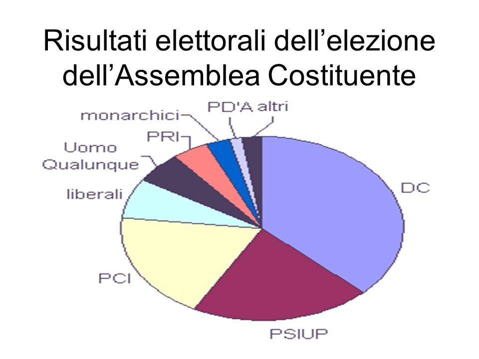 Risultati elettorali dellelezione dellAssemblea Costituente