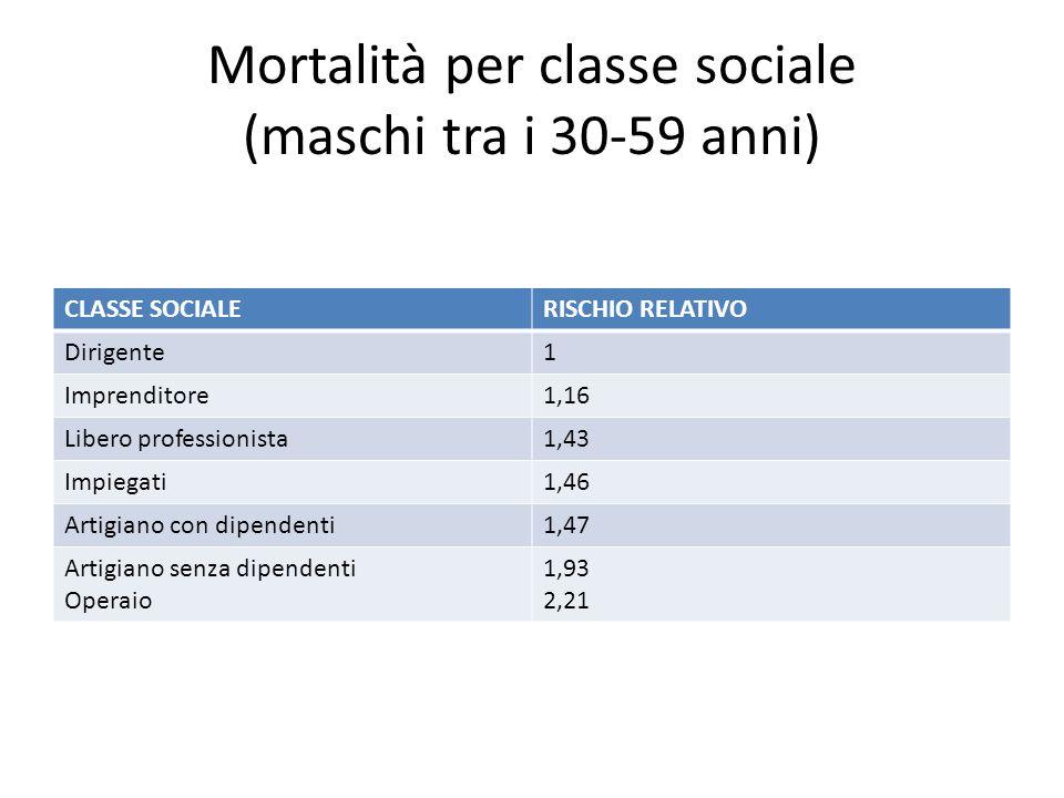Mortalità per classe sociale (maschi tra i 30-59 anni) CLASSE SOCIALERISCHIO RELATIVO Dirigente1 Imprenditore1,16 Libero professionista1,43 Impiegati1