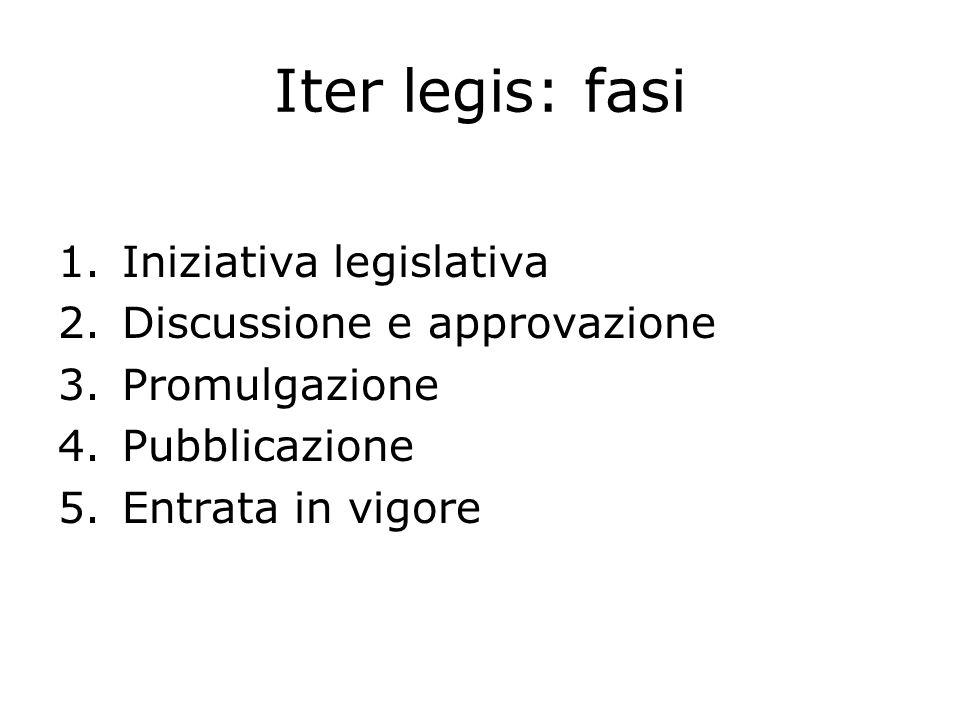 Iter legis: fasi 1.Iniziativa legislativa 2.Discussione e approvazione 3.Promulgazione 4.Pubblicazione 5.Entrata in vigore