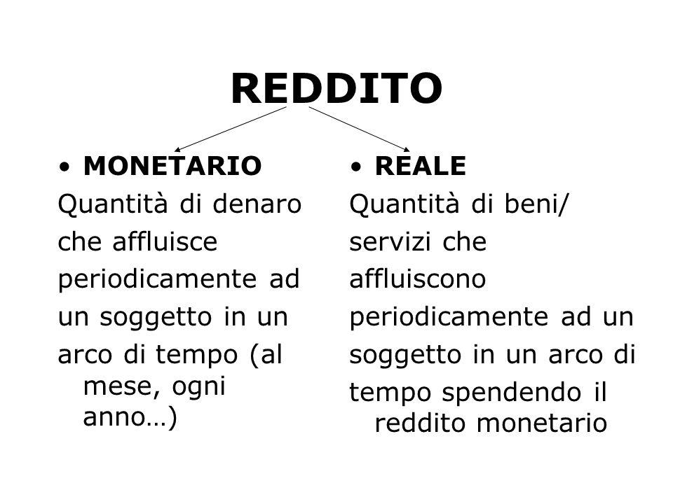 REDDITO REALE Il REDDITO REALE dipende dai PREZZI dei beni.