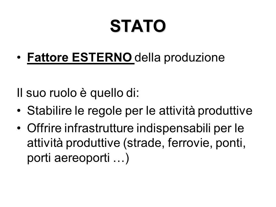 STATO Fattore ESTERNO della produzione Il suo ruolo è quello di: Stabilire le regole per le attività produttive Offrire infrastrutture indispensabili