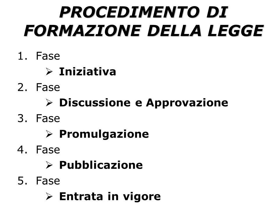 PROCEDIMENTO DI FORMAZIONE DELLA LEGGE 1.Fase Iniziativa 2.Fase Discussione e Approvazione 3.Fase Promulgazione 4.Fase Pubblicazione 5.Fase Entrata in