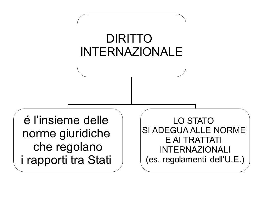 DIRITTO INTERNAZIONALE é linsieme delle norme giuridiche che regolano i rapporti tra Stati LO STATO SI ADEGUA ALLE NORME E AI TRATTATI INTERNAZIONALI