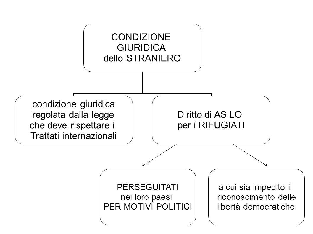 CONDIZIONE GIURIDICA dello STRANIERO condizione giuridica regolata dalla legge che deve rispettare i Trattati internazionali Diritto di ASILO per i RI
