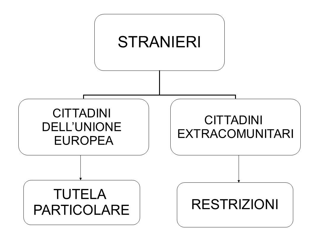 STRANIERI CITTADINI DELLUNIONE EUROPEA CITTADINI EXTRACOMUNITARI TUTELA PARTICOLARE RESTRIZIONI