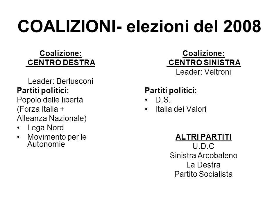 COALIZIONI- elezioni del 2008 Coalizione: CENTRO DESTRA Leader: Berlusconi Partiti politici: Popolo delle libertà (Forza Italia + Alleanza Nazionale)