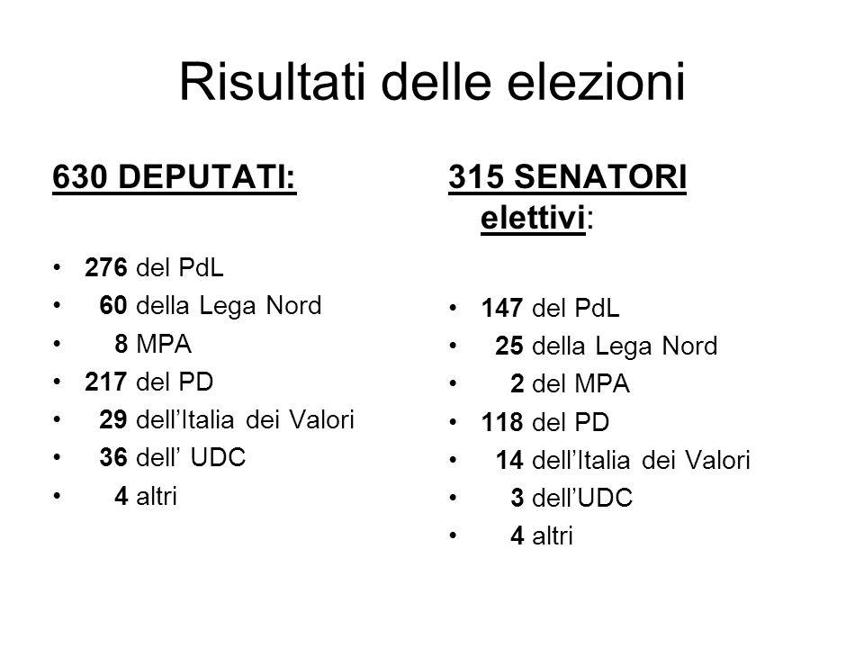 Risultati delle elezioni 630 DEPUTATI: 276 del PdL 60 della Lega Nord 8 MPA 217 del PD 29 dellItalia dei Valori 36 dell UDC 4 altri 315 SENATORI elett