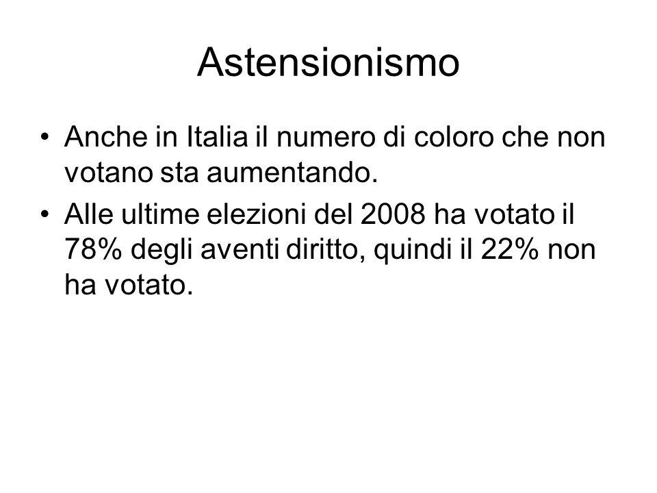 Astensionismo Anche in Italia il numero di coloro che non votano sta aumentando. Alle ultime elezioni del 2008 ha votato il 78% degli aventi diritto,