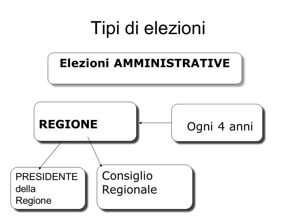 Tipi di elezioni Elezioni AMMINISTRATIVE REGIONEREGIONE Ogni 4 anni Ogni 4 anni PRESIDENTE della Regione PRESIDENTE della Regione Consiglio Regionale