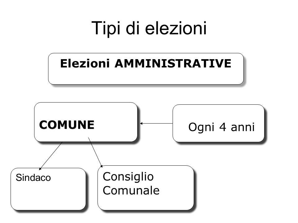 Tipi di elezioni Elezioni AMMINISTRATIVE COMUNECOMUNE Ogni 4 anni Ogni 4 anni Sindaco Consiglio Comunale Consiglio Comunale