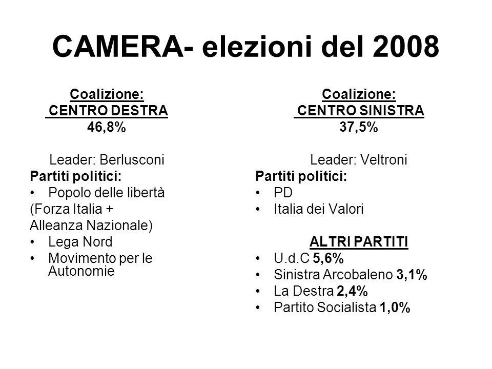 CAMERA- elezioni del 2008 Coalizione: CENTRO DESTRA 46,8% Leader: Berlusconi Partiti politici: Popolo delle libertà (Forza Italia + Alleanza Nazionale