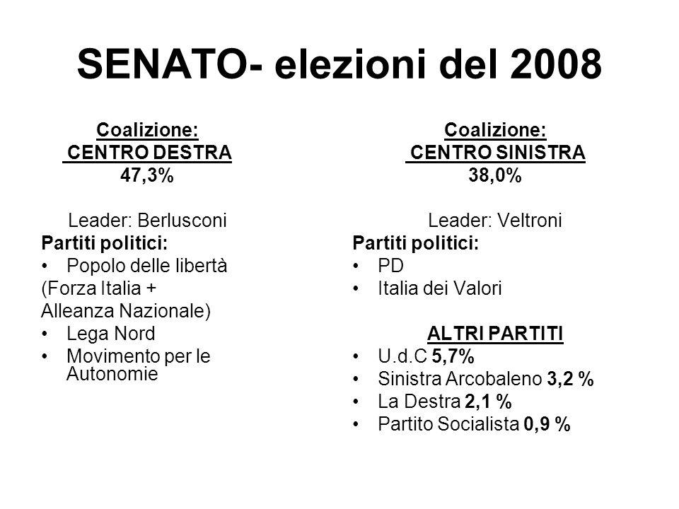 SENATO- elezioni del 2008 Coalizione: CENTRO DESTRA 47,3% Leader: Berlusconi Partiti politici: Popolo delle libertà (Forza Italia + Alleanza Nazionale