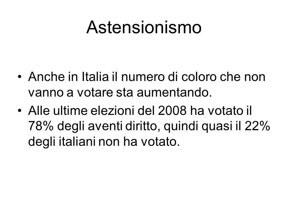Astensionismo Anche in Italia il numero di coloro che non vanno a votare sta aumentando. Alle ultime elezioni del 2008 ha votato il 78% degli aventi d