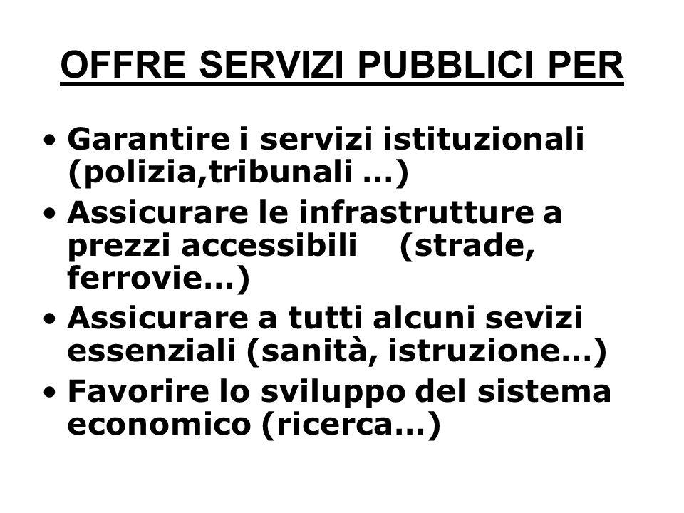 OFFRE SERVIZI PUBBLICI PER Garantire i servizi istituzionali (polizia,tribunali …) Assicurare le infrastrutture a prezzi accessibili (strade, ferrovie…) Assicurare a tutti alcuni sevizi essenziali (sanità, istruzione…) Favorire lo sviluppo del sistema economico (ricerca…)