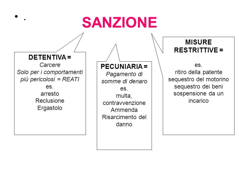 SANZIONE.DETENTIVA = Carcere Solo per i comportamenti più pericolosi = REATI es.