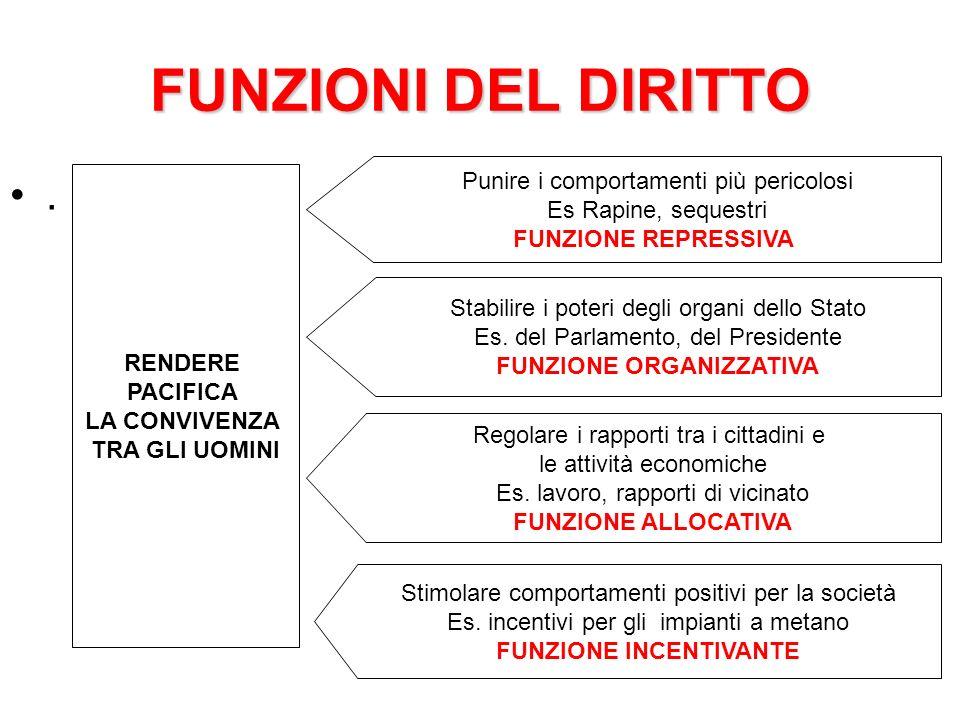 FUNZIONI DEL DIRITTO.