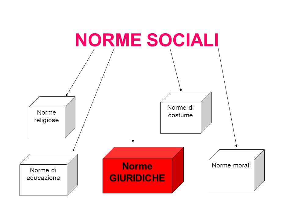 Norme di educazione Norme religiose Norme GIURIDICHE Norme di costume Norme morali NORME SOCIALI
