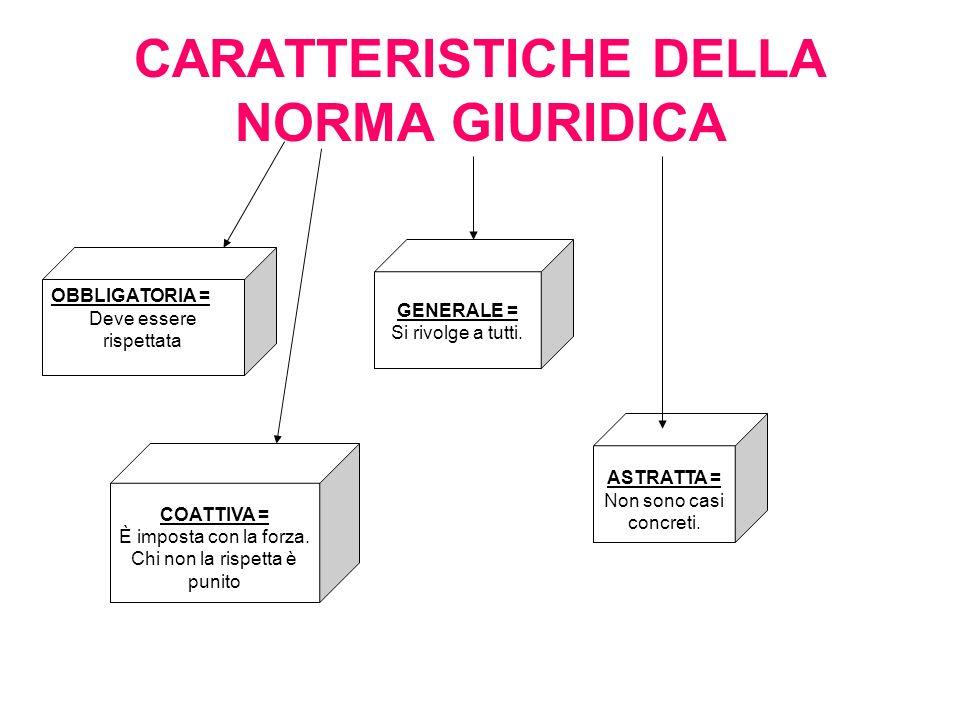 CARATTERISTICHE DELLA NORMA GIURIDICA COATTIVA = È imposta con la forza.